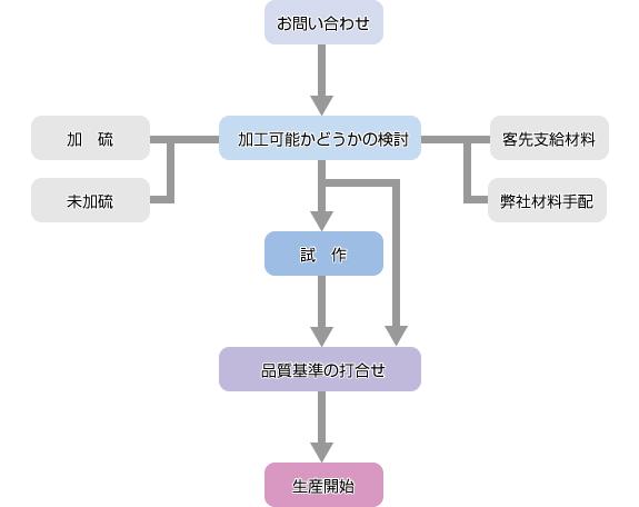 霜田ゴム工業 - ゴムシート加工の受注の流れ