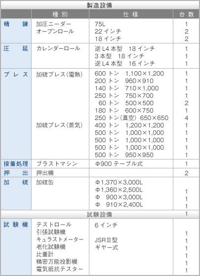 製造設備 - 霜田ゴム工業